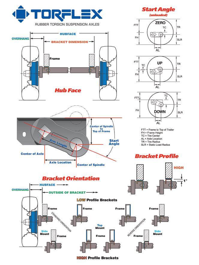 Astonishing Torflex Axle Order Form Wiring Digital Resources Bemuashebarightsorg